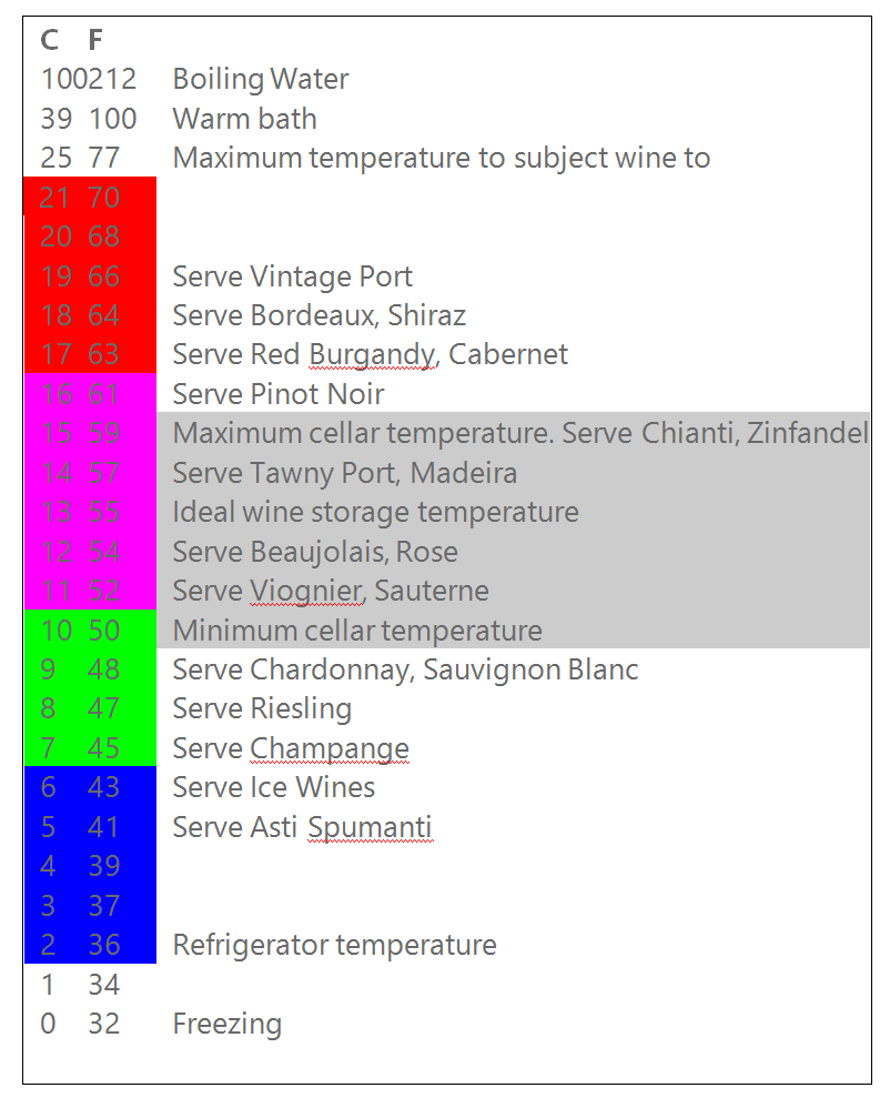 wine storage temperature